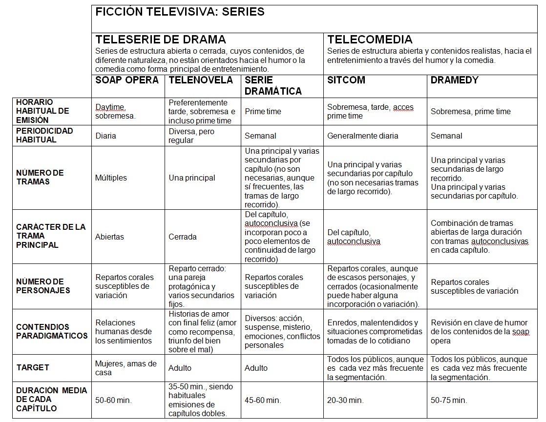 Teleseries: géneros y formatos. Ensayo de definiciones | mhcj